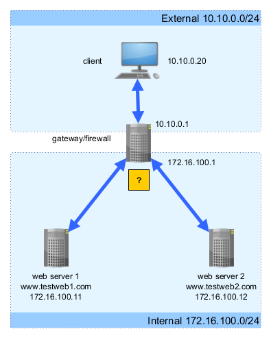 Set Up Reverse Proxy for Web Servers with IIS - SYANG IO